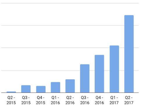 GoShare Quarterly Growth